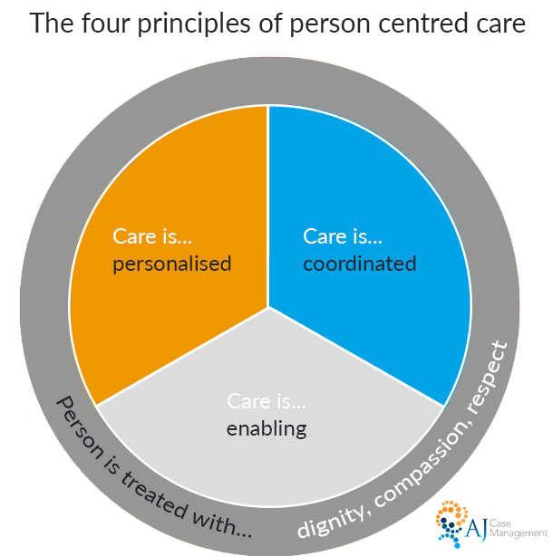 principles of person-centred care
